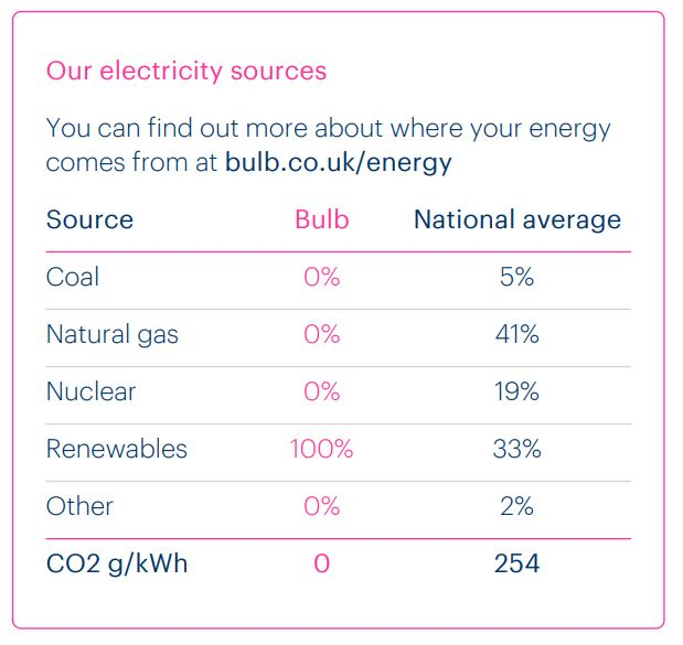 how bulb energy source their renewable electricity energy