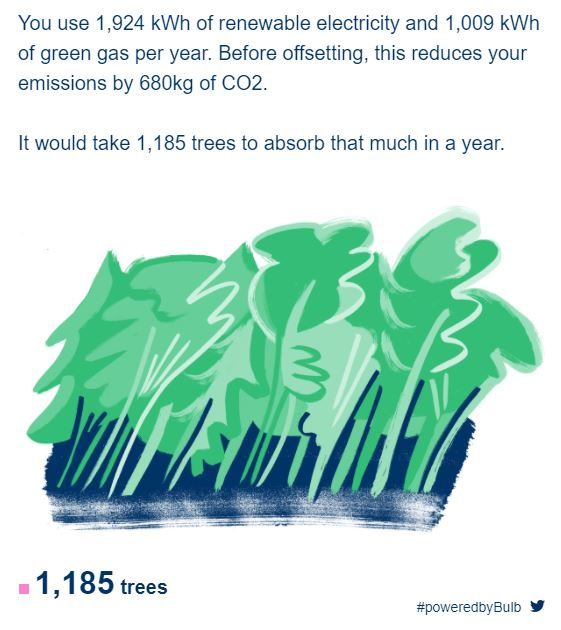 green energy report from bulb energy