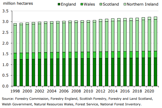 area of uk woodland cover 1998 2021
